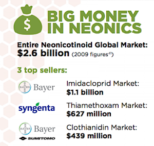 big money in neonics