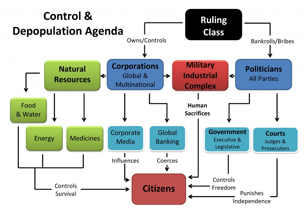 Ruling Class Diagram  Labeled Fracking Diagram